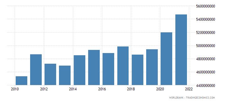 jordan general government final consumption expenditure constant lcu wb data