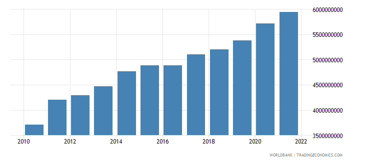 jordan general government final consumption expenditure current lcu wb data
