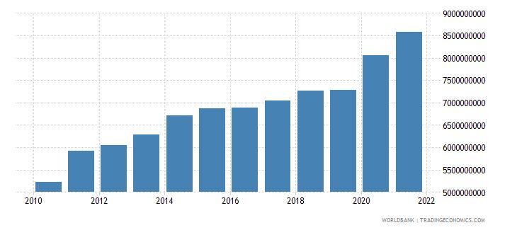 jordan general government final consumption expenditure us dollar wb data