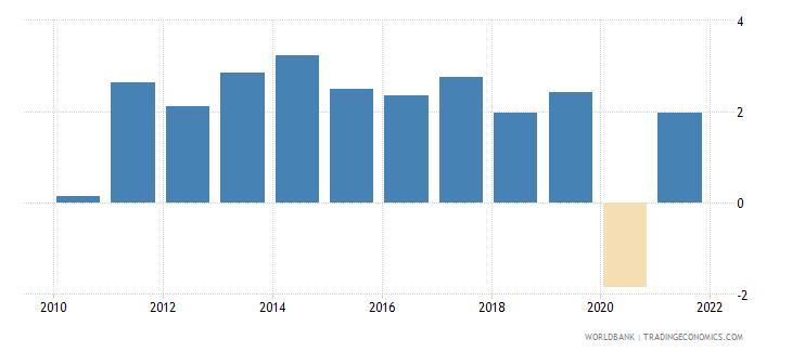 jordan gni growth annual percent wb data