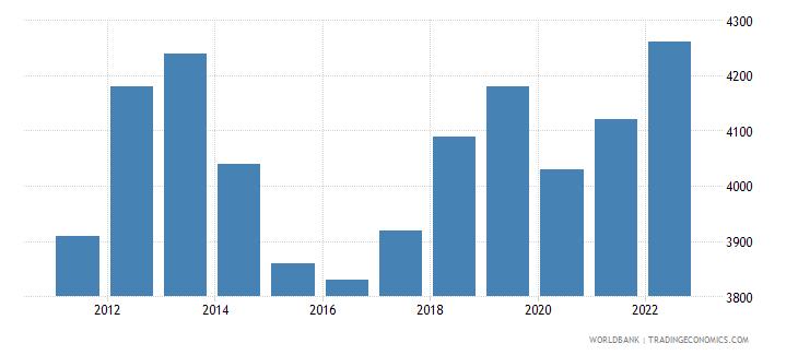 jordan gni per capita atlas method us dollar wb data