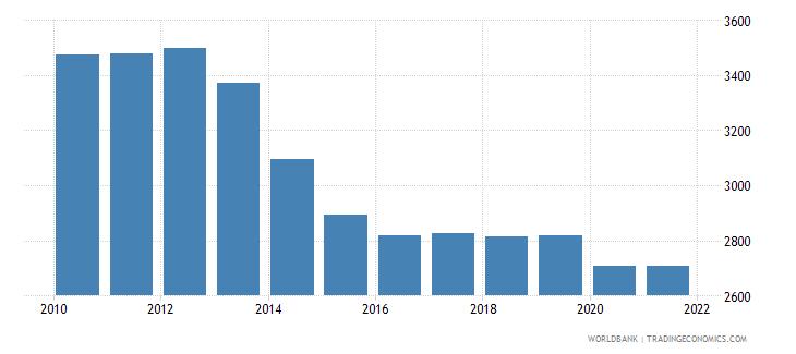 jordan gni per capita constant lcu wb data