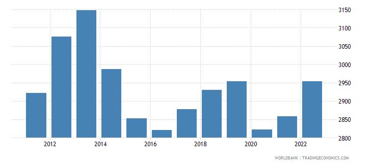 jordan gni per capita current lcu wb data