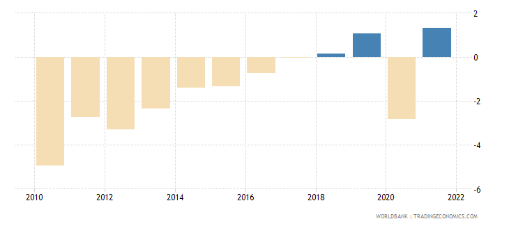 jordan gni per capita growth annual percent wb data