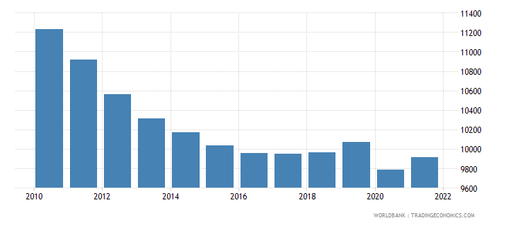 jordan gni per capita ppp constant 2011 international $ wb data