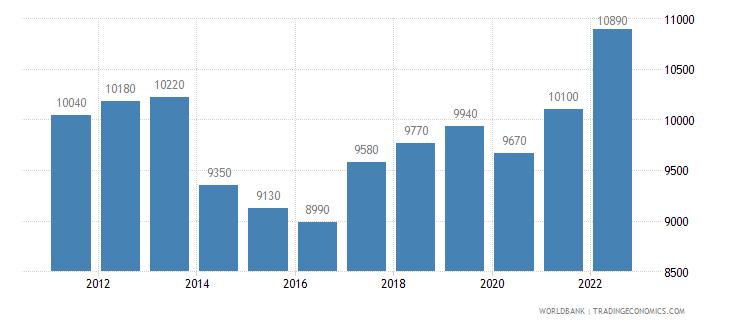 jordan gni per capita ppp us dollar wb data
