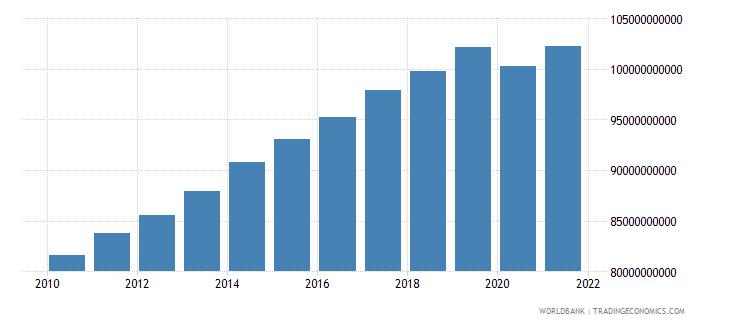 jordan gni ppp constant 2011 international $ wb data