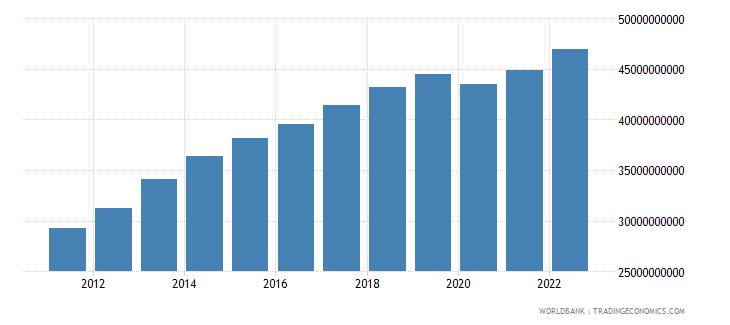 jordan gni us dollar wb data
