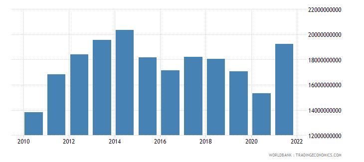 jordan goods imports bop us dollar wb data