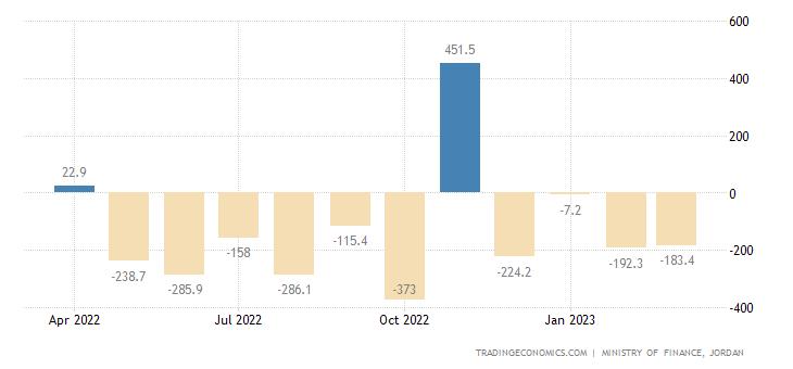 Jordan Government Budget Value