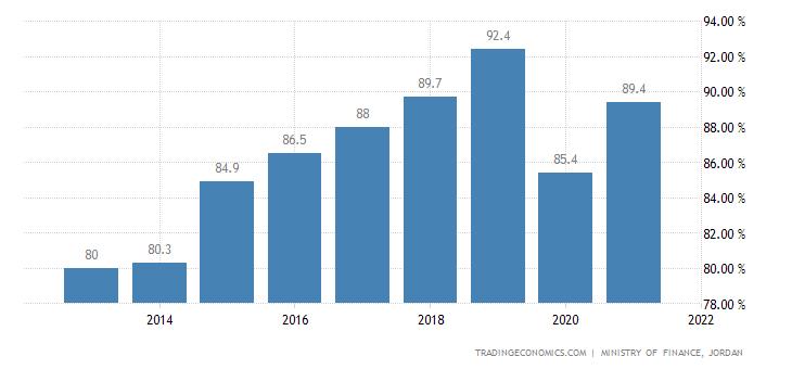 Jordan Government Debt to GDP