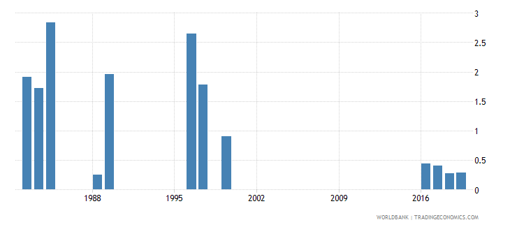 jordan government expenditure on tertiary education as percent of gdp percent wb data