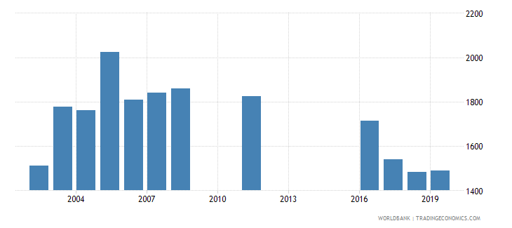 jordan government expenditure per lower secondary student constant ppp$ wb data