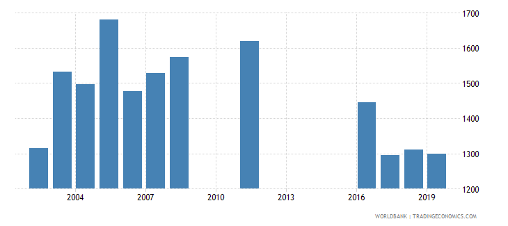 jordan government expenditure per primary student constant ppp$ wb data