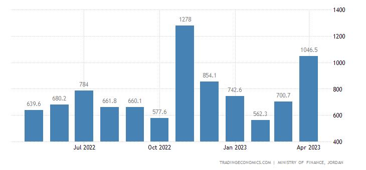 Jordan Government Revenues