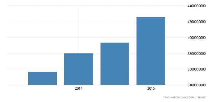 Jordan Government Spending