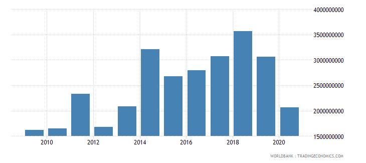 jordan grants and other revenue current lcu wb data