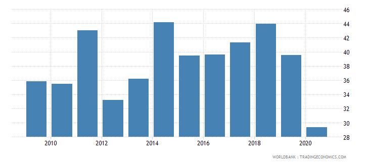 jordan grants and other revenue percent of revenue wb data