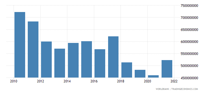 jordan gross capital formation constant lcu wb data