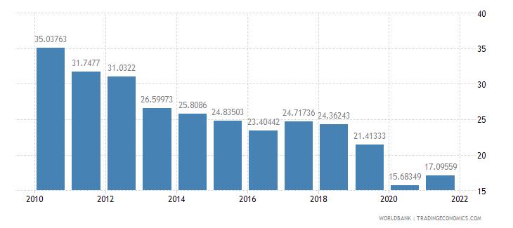 jordan gross capital formation percent of gdp wb data