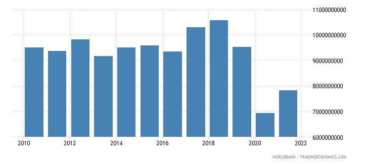 jordan gross capital formation us dollar wb data