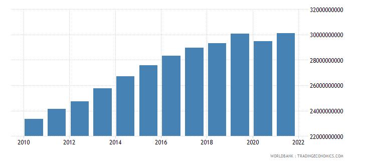 jordan gross domestic income constant lcu wb data
