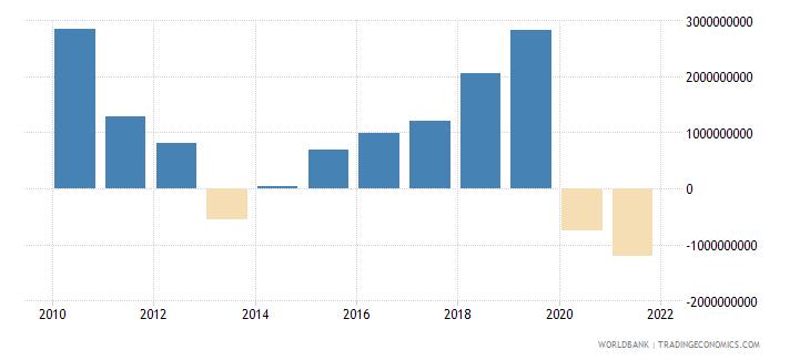 jordan gross domestic savings current lcu wb data