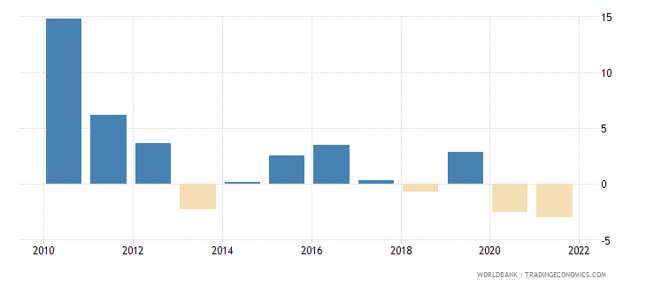 jordan gross domestic savings percent of gdp wb data