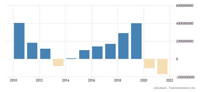 jordan gross domestic savings us dollar wb data