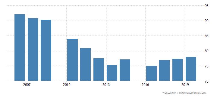 jordan gross enrolment ratio primary and lower secondary male percent wb data