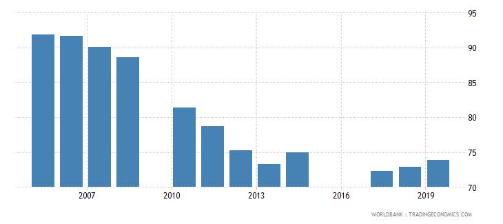 jordan gross enrolment ratio primary and secondary female percent wb data