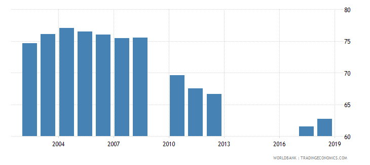 jordan gross enrolment ratio primary to tertiary both sexes percent wb data