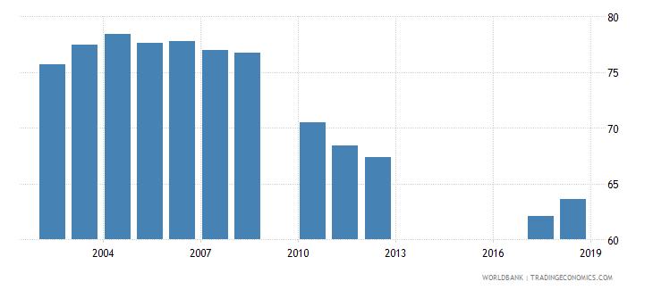 jordan gross enrolment ratio primary to tertiary female percent wb data