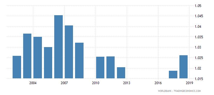 jordan gross enrolment ratio primary to tertiary gender parity index gpi wb data