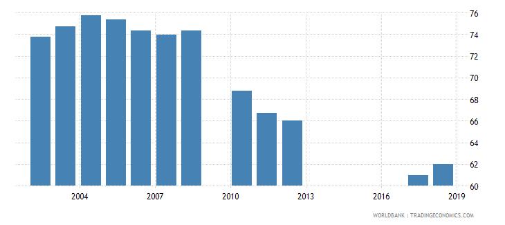 jordan gross enrolment ratio primary to tertiary male percent wb data
