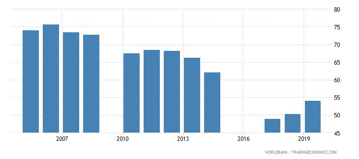 jordan gross enrolment ratio upper secondary both sexes percent wb data