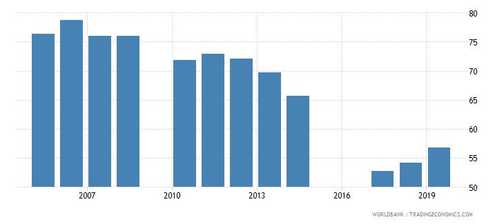 jordan gross enrolment ratio upper secondary female percent wb data