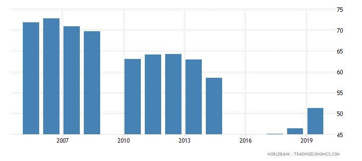 jordan gross enrolment ratio upper secondary male percent wb data