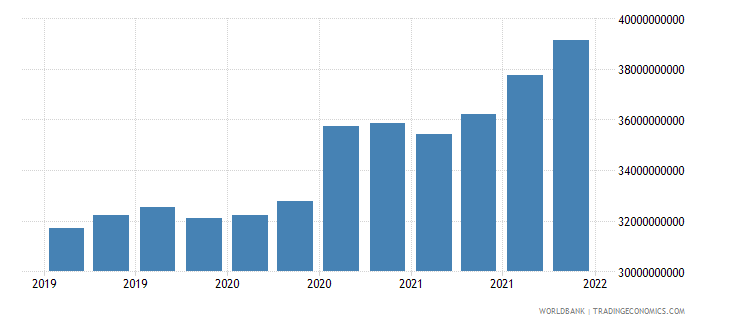 jordan gross ext debt pos  all sectors all maturities all instruments usd dect wb data