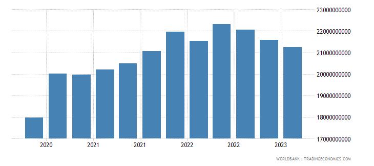 jordan gross ext debt pos  all sectors long term all instruments usd wb data