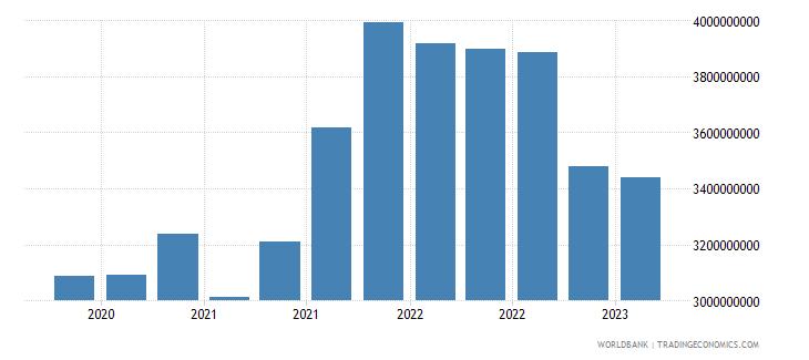 jordan gross ext debt pos  central bank all maturities all instruments usd wb data