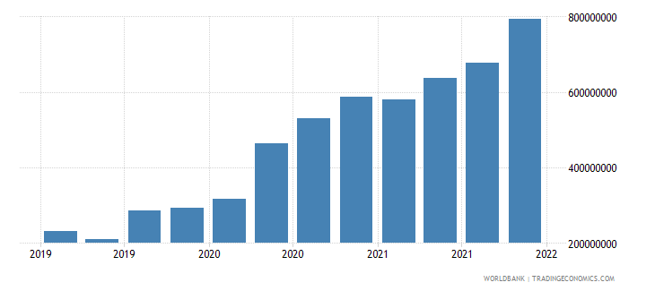 jordan gross ext debt pos  deposit taking corp  exc cb short term loans usd wb data