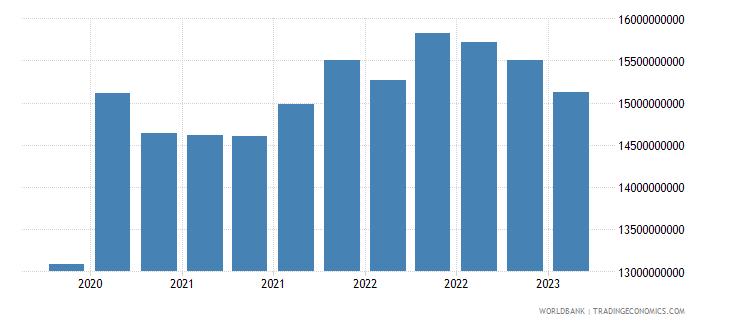jordan gross ext debt pos  general government long term all instruments usd wb data