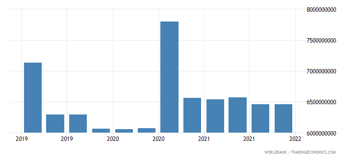 jordan gross ext debt pos  general government long term debt securities usd wb data