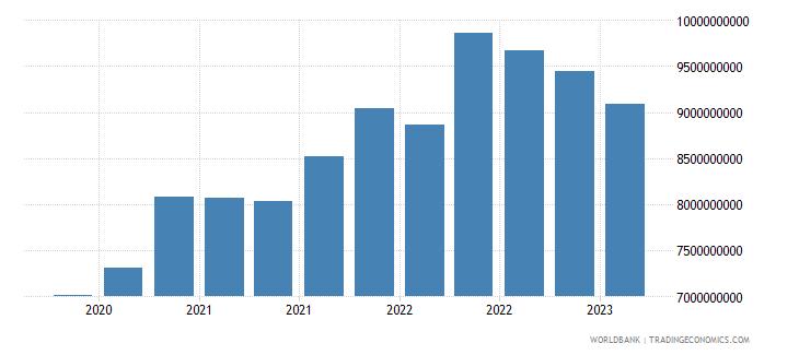 jordan gross ext debt pos  general government long term loans usd wb data