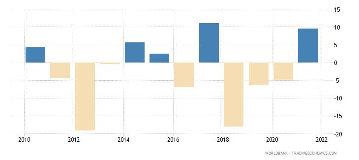 jordan gross fixed capital formation annual percent growth wb data