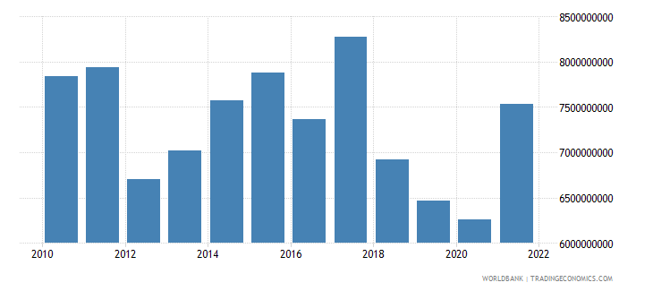 jordan gross fixed capital formation us dollar wb data