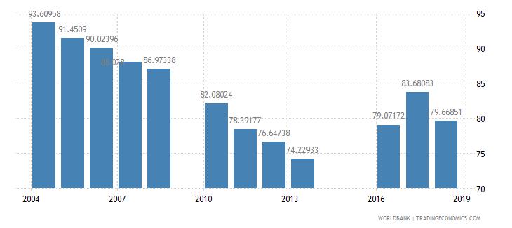 jordan gross intake rate in grade 1 female percent of relevant age group wb data