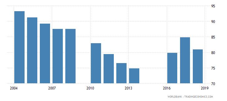 jordan gross intake rate in grade 1 total percent of relevant age group wb data