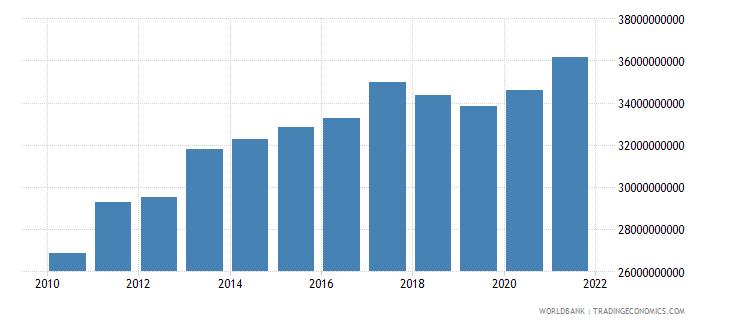 jordan gross national expenditure constant lcu wb data